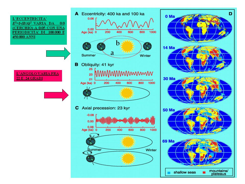 Variazioni della concentrazione atmosferica di gas e della temperatura nella carota di ghiaccio Vostok