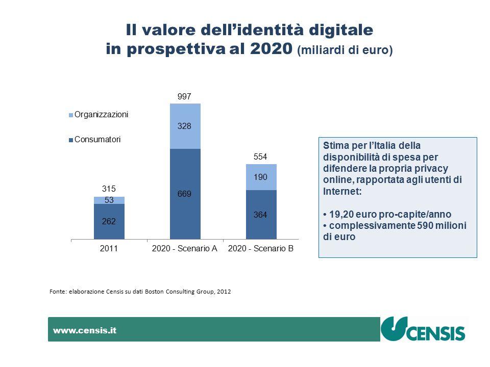 www.censis.it Il valore dell'identità digitale in prospettiva al 2020 (miliardi di euro) Fonte: elaborazione Censis su dati Boston Consulting Group, 2