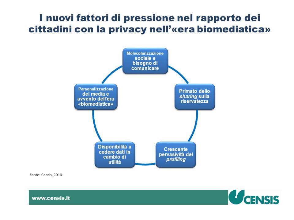 www.censis.it I nuovi fattori di pressione nel rapporto dei cittadini con la privacy nell'«era biomediatica» Fonte: Censis, 2013 Molecolarizzazione so