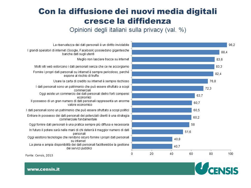 www.censis.it Con la diffusione dei nuovi media digitali cresce la diffidenza Opinioni degli italiani sulla privacy (val. %) Fonte: Censis, 2013