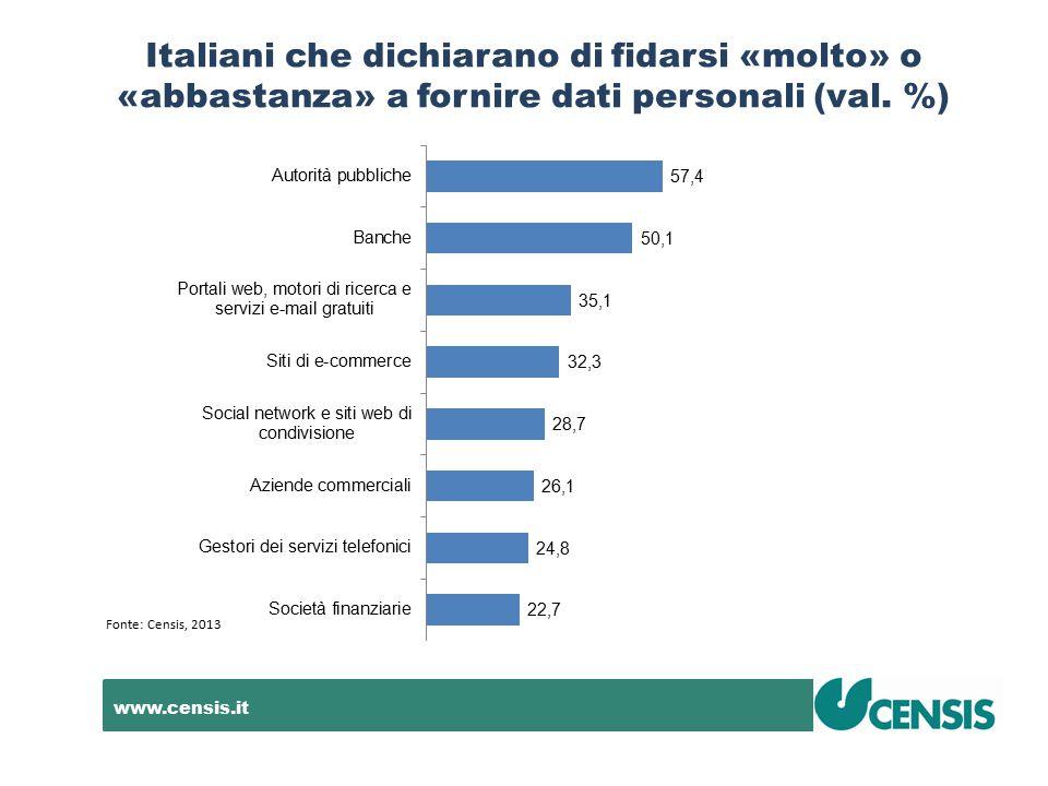 www.censis.it Italiani che dichiarano di fidarsi «molto» o «abbastanza» a fornire dati personali (val. %) Fonte: Censis, 2013