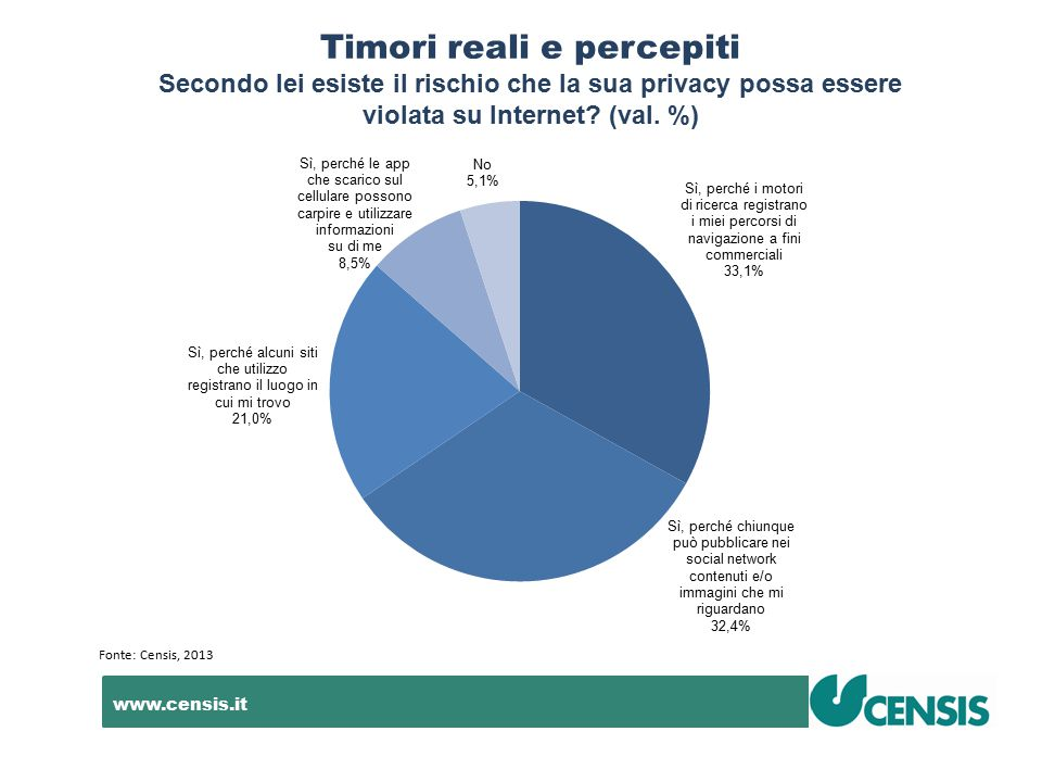 www.censis.it Timori reali e percepiti Secondo lei esiste il rischio che la sua privacy possa essere violata su Internet? (val. %) Fonte: Censis, 2013