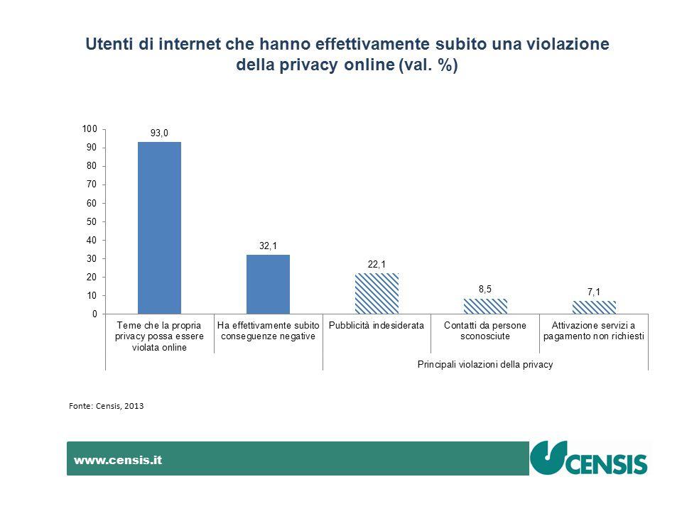 www.censis.it Utenti di internet che hanno effettivamente subito una violazione della privacy online (val. %) Fonte: Censis, 2013