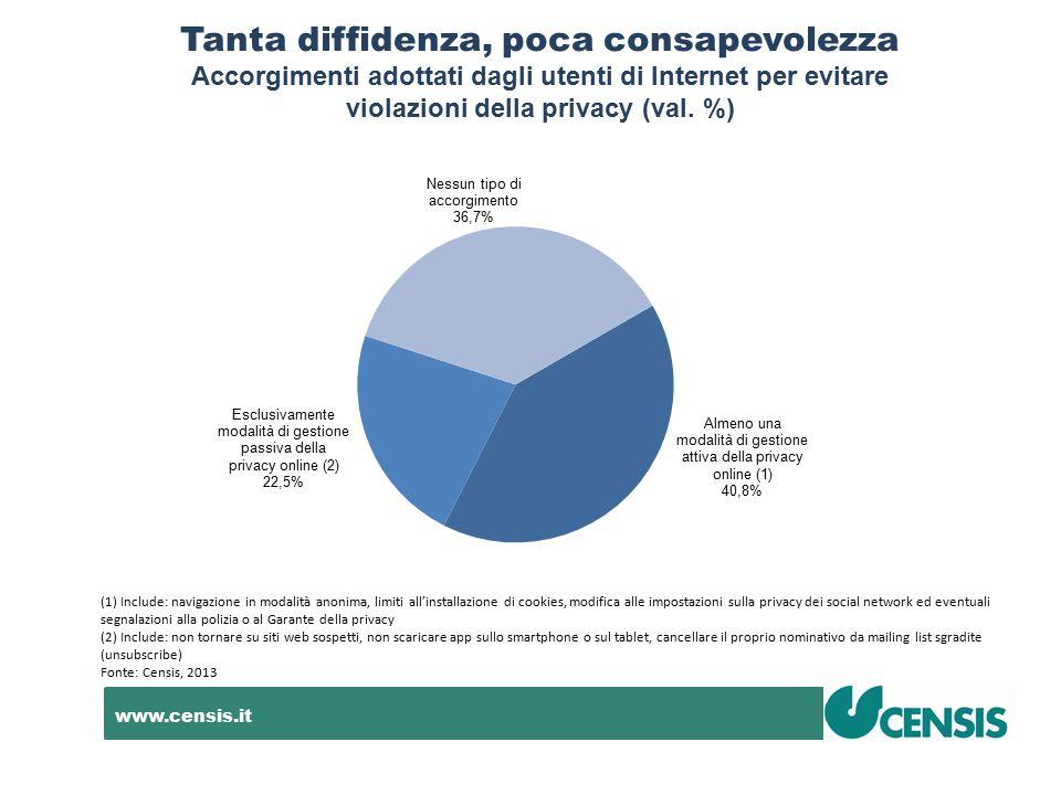 www.censis.it Tanta diffidenza, poca consapevolezza Accorgimenti adottati dagli utenti di Internet per evitare violazioni della privacy (val. %) (1) I