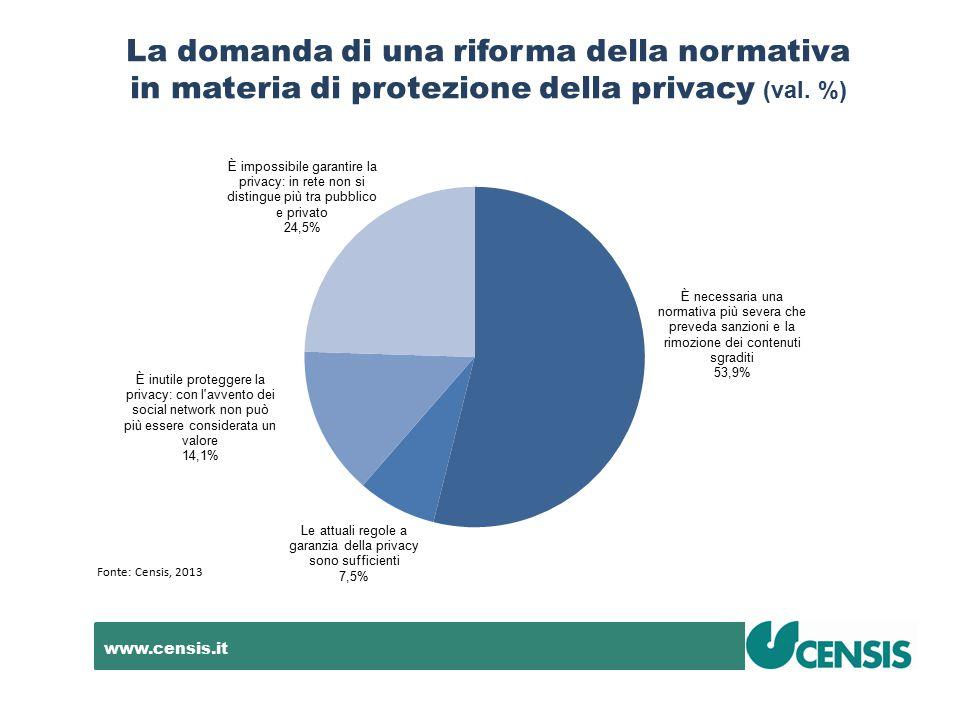 www.censis.it La domanda di una riforma della normativa in materia di protezione della privacy (val. %) Fonte: Censis, 2013