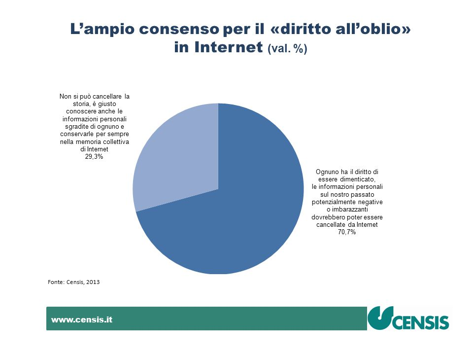 www.censis.it L'ampio consenso per il «diritto all'oblio» in Internet (val. %) Fonte: Censis, 2013