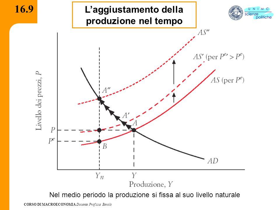 CORSO DI MACROECONOMIA Docente Prof.ssa Bevolo 16.9 L'aggiustamento della produzione nel tempo Nel medio periodo la produzione si fissa al suo livello
