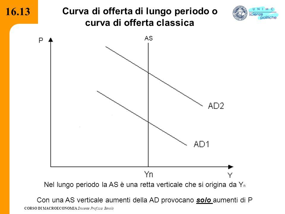 CORSO DI MACROECONOMIA Docente Prof.ssa Bevolo 16.13 Curva di offerta di lungo periodo o curva di offerta classica AS Nel lungo periodo la AS è una re
