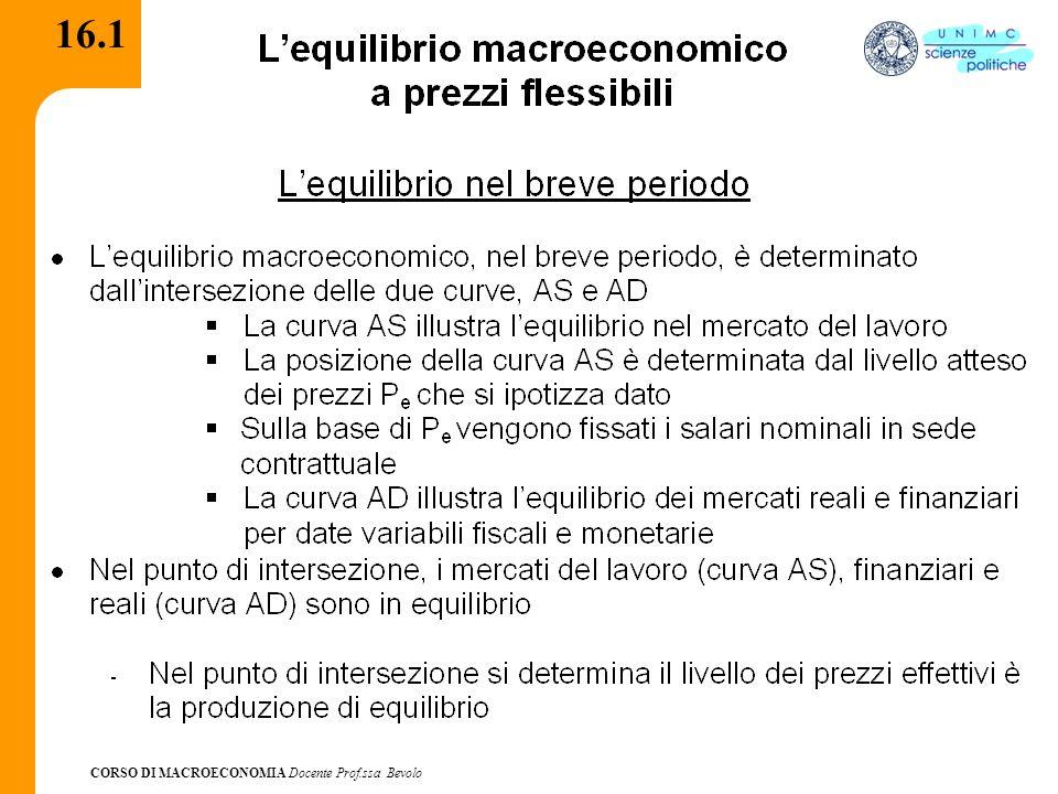 CORSO DI MACROECONOMIA Docente Prof.ssa Bevolo 16.2 L'equilibrio di breve periodo Rappresentazione grafica Solo in A si individua la combinazione tra Y e P per cui risultano in equilibrio i mercati: del lavoro, dei beni, della moneta