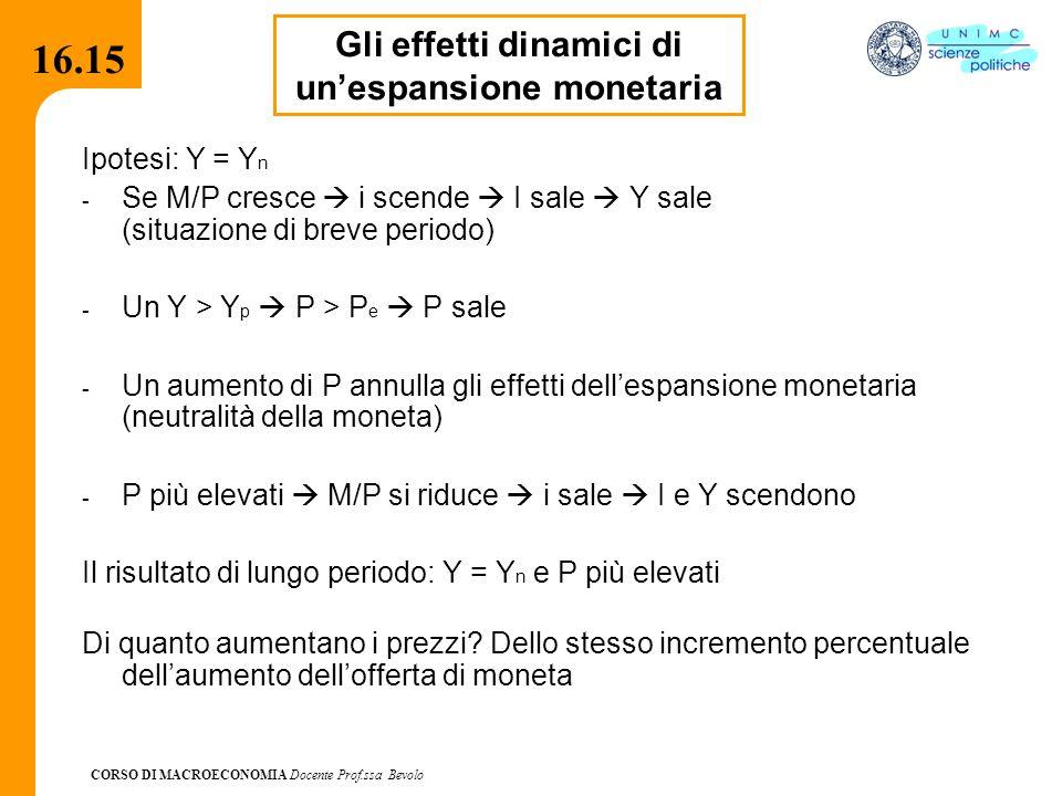 CORSO DI MACROECONOMIA Docente Prof.ssa Bevolo 16.15 Ipotesi: Y = Y n - Se M/P cresce  i scende  I sale  Y sale (situazione di breve periodo) - Un