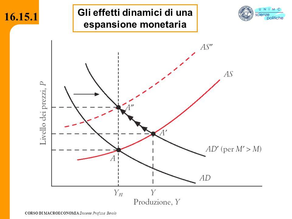 CORSO DI MACROECONOMIA Docente Prof.ssa Bevolo 16.15.1 Gli effetti dinamici di una espansione monetaria