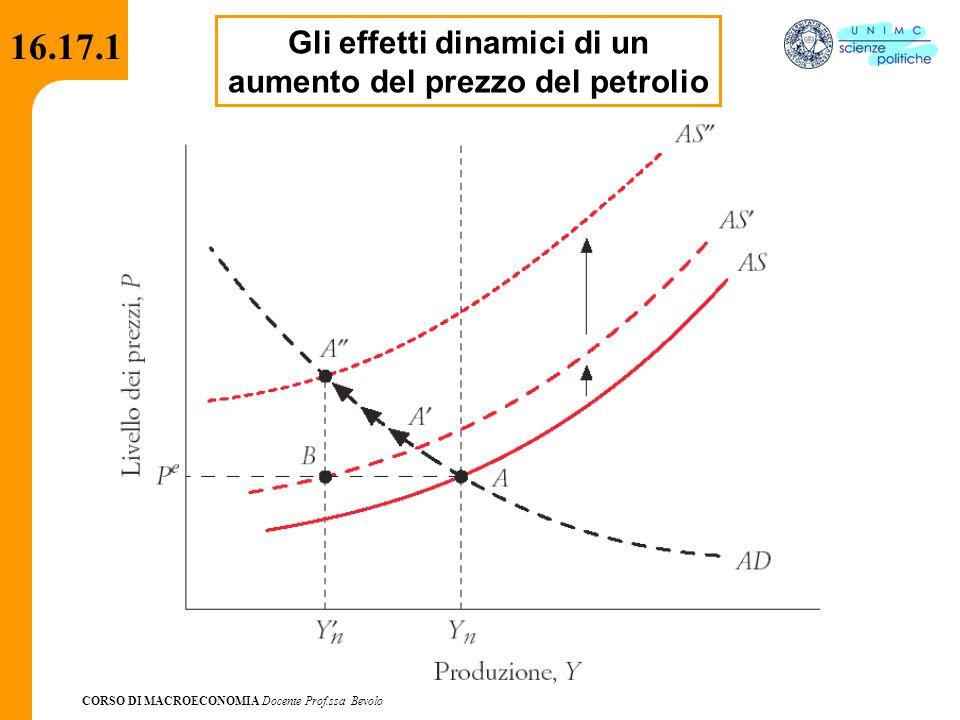 CORSO DI MACROECONOMIA Docente Prof.ssa Bevolo 16.17.1 Gli effetti dinamici di un aumento del prezzo del petrolio