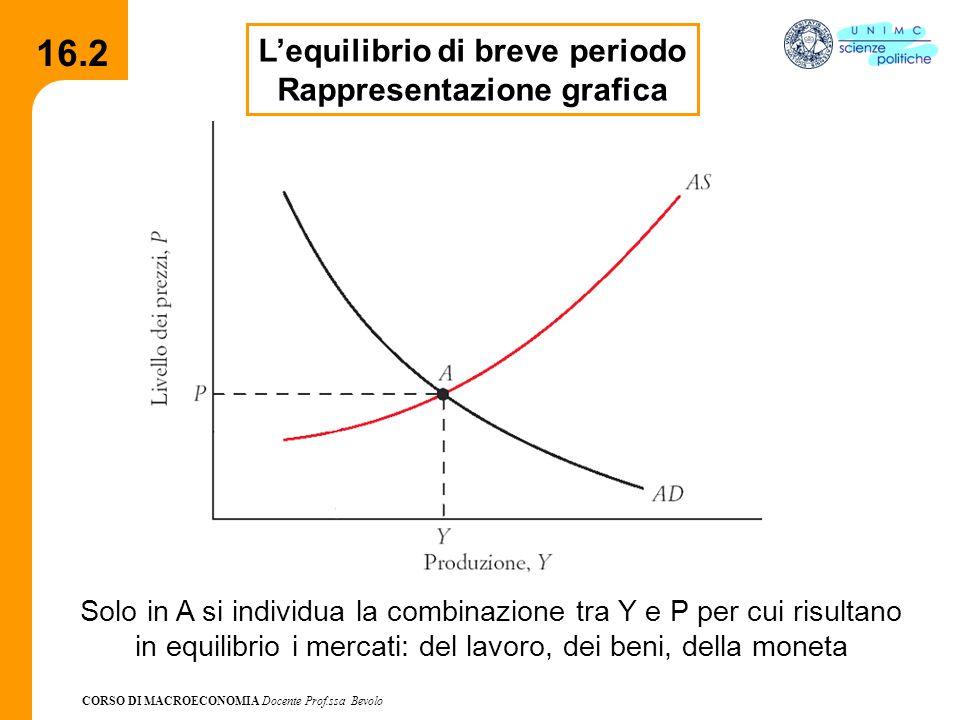 CORSO DI MACROECONOMIA Docente Prof.ssa Bevolo 16.2 L'equilibrio di breve periodo Rappresentazione grafica Solo in A si individua la combinazione tra