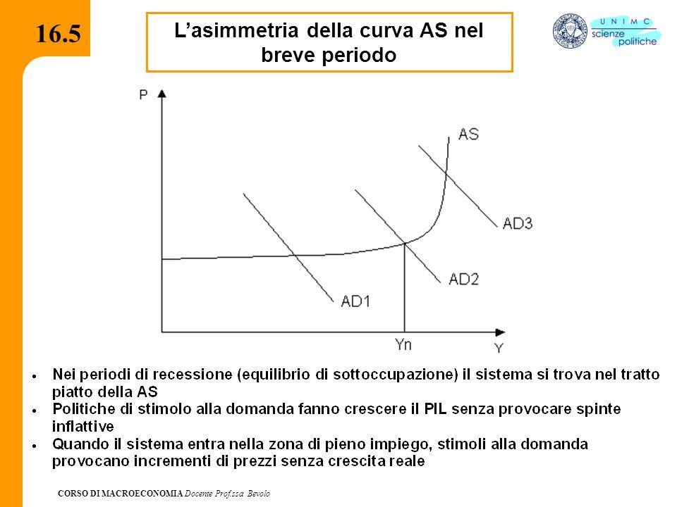 CORSO DI MACROECONOMIA Docente Prof.ssa Bevolo 16.5.1 La curva di offerta keynesiana