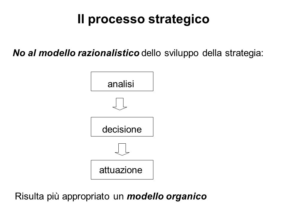Il processo strategico No al modello razionalistico dello sviluppo della strategia: analisi decisione attuazione Risulta più appropriato un modello organico