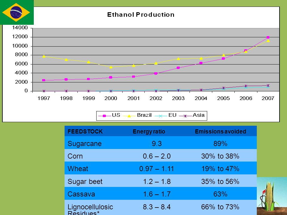 FEEDSTOCKEnergy ratioEmissions avoided Sugarcane9.389% Corn0.6 – 2.030% to 38% Wheat0.97 – 1.1119% to 47% Sugar beet1.2 – 1.835% to 56% Cassava1.6 – 1.763% Lignocellulosic Residues* 8.3 – 8.466% to 73%