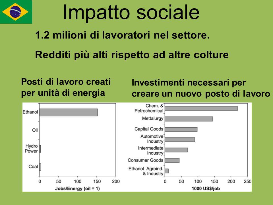 Impatto sociale Posti di lavoro creati per unità di energia Investimenti necessari per creare un nuovo posto di lavoro 1.2 milioni di lavoratori nel s
