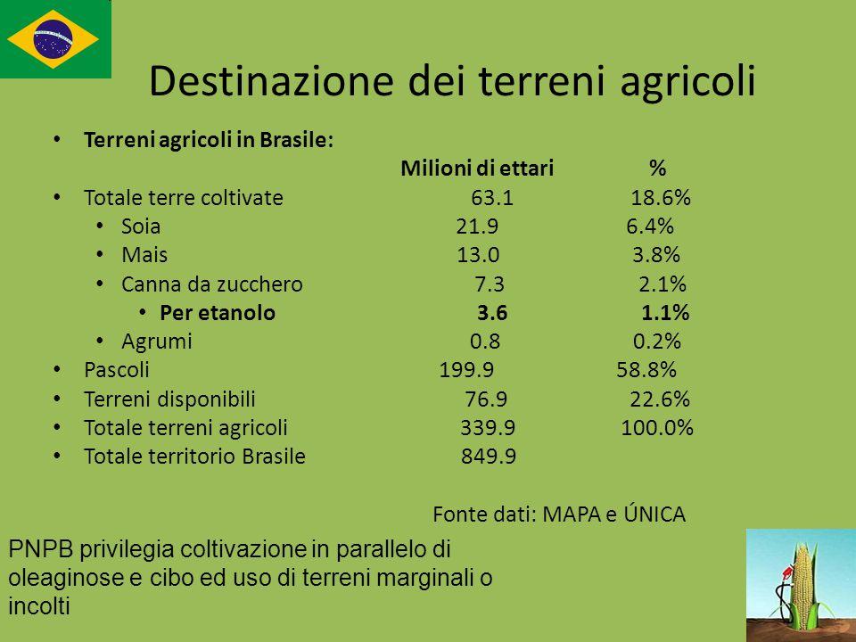 Destinazione dei terreni agricoli Terreni agricoli in Brasile: Milioni di ettari % Totale terre coltivate 63.1 18.6% Soia 21.9 6.4% Mais 13.0 3.8% Can