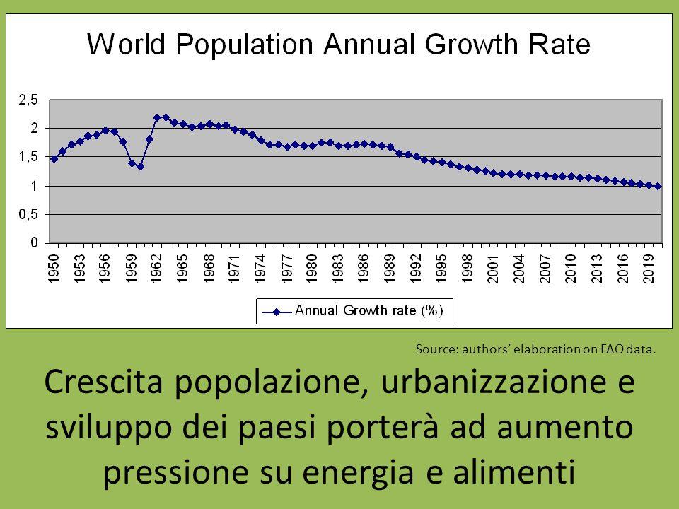 Crescita popolazione, urbanizzazione e sviluppo dei paesi porterà ad aumento pressione su energia e alimenti Source: authors' elaboration on FAO data.