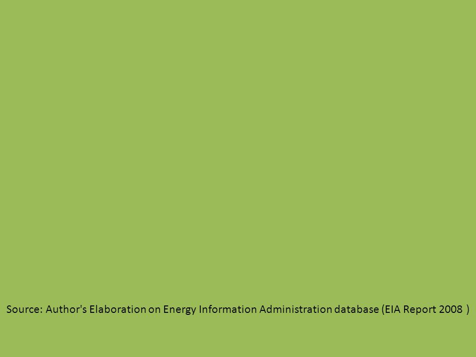 Source: Author s Elaboration on Energy Information Administration database (EIA Report 2008 )