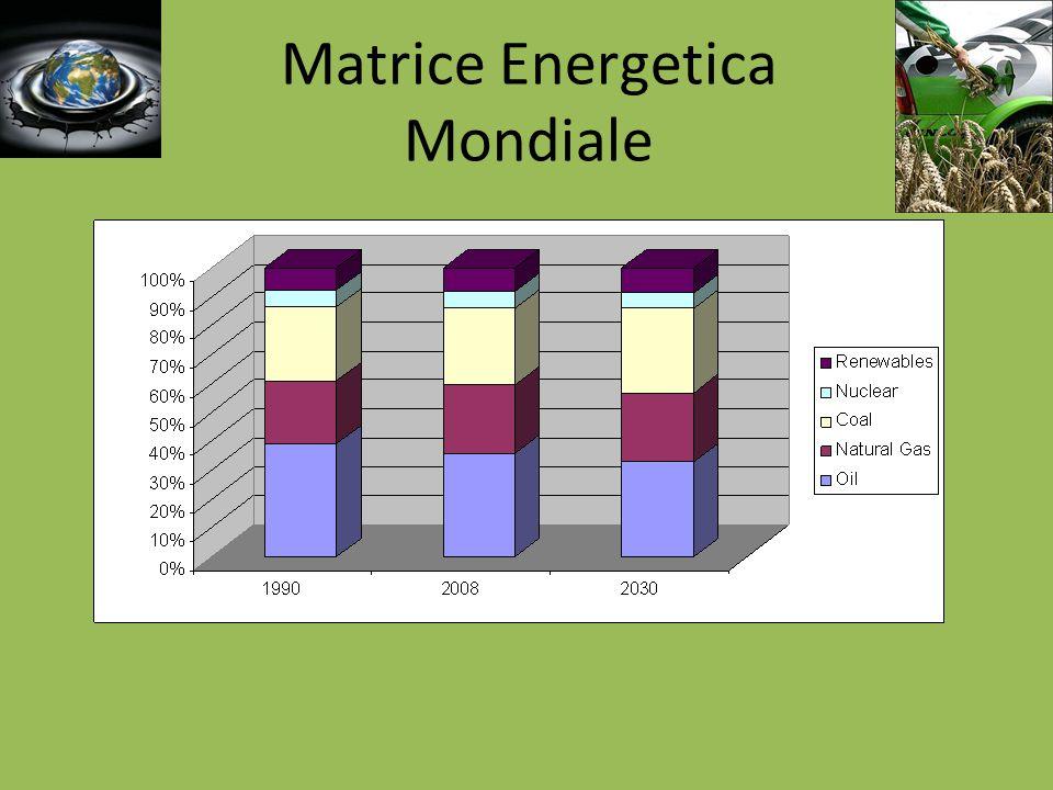 Confronto uso fonti rinnovabili