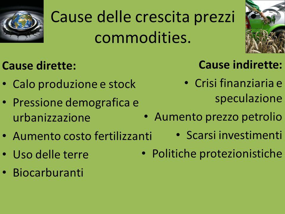 Confronto prezzo petrolio e food Fonte: IMF e The Economist