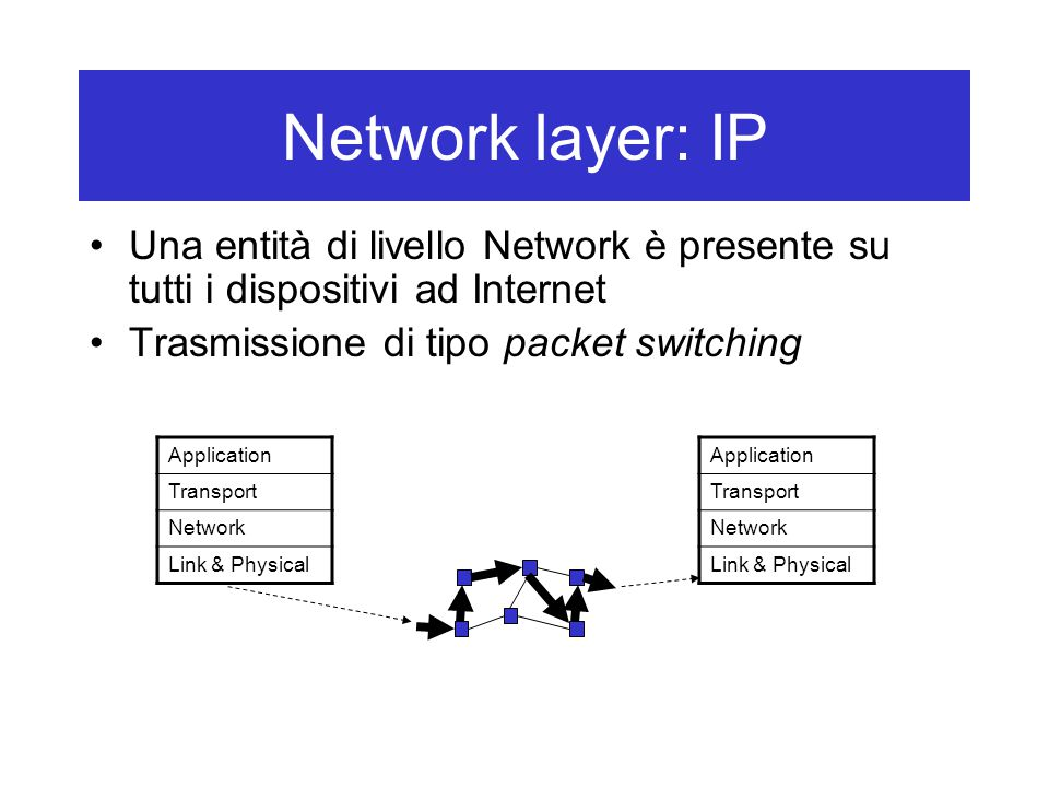 Network layer: IP Una entità di livello Network è presente su tutti i dispositivi ad Internet Trasmissione di tipo packet switching Application Transport Network Link & Physical Application Transport Network Link & Physical