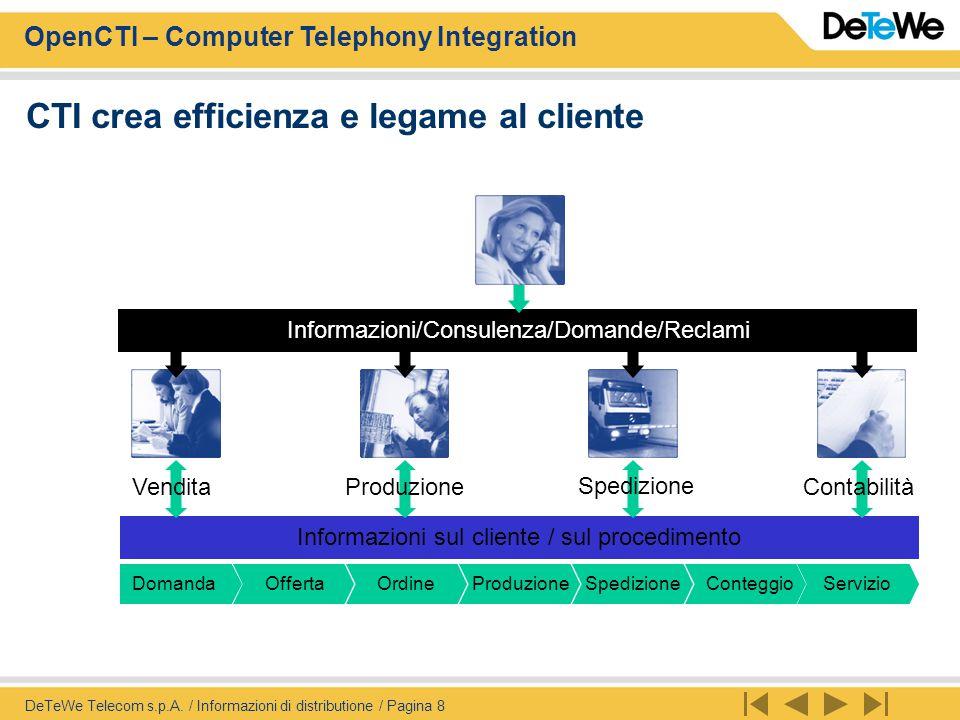 OpenCTI – Computer Telephony Integration DeTeWe Telecom s.p.A. / Informazioni di distributione / Pagina 8 DomandaOffertaOrdineProduzioneSpedizioneCont