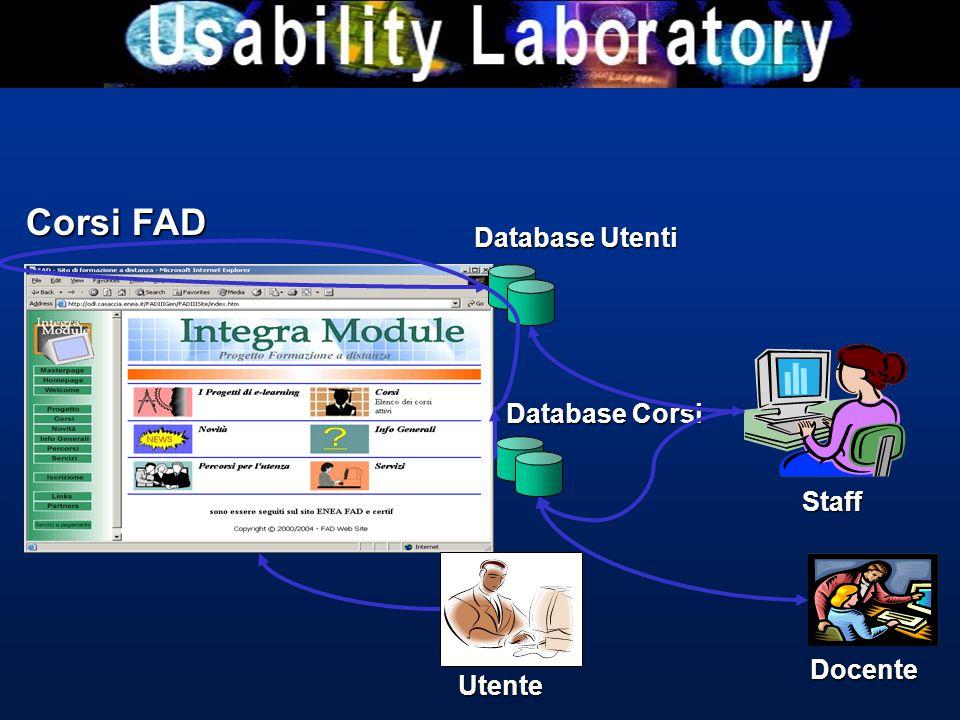 Corsi FAD Database Corsi Staff Utente Database Utenti Docente
