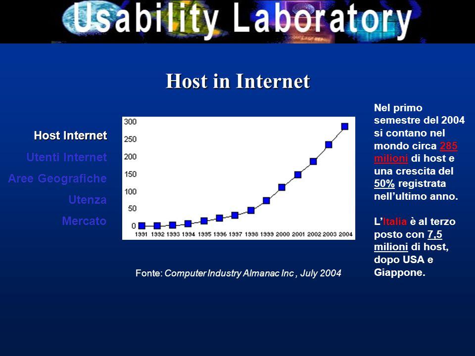 Host in Internet Fonte: Computer Industry Almanac Inc, July 2004 Nel primo semestre del 2004 si contano nel mondo circa 285 milioni di host e una crescita del 50% registrata nell'ultimo anno.