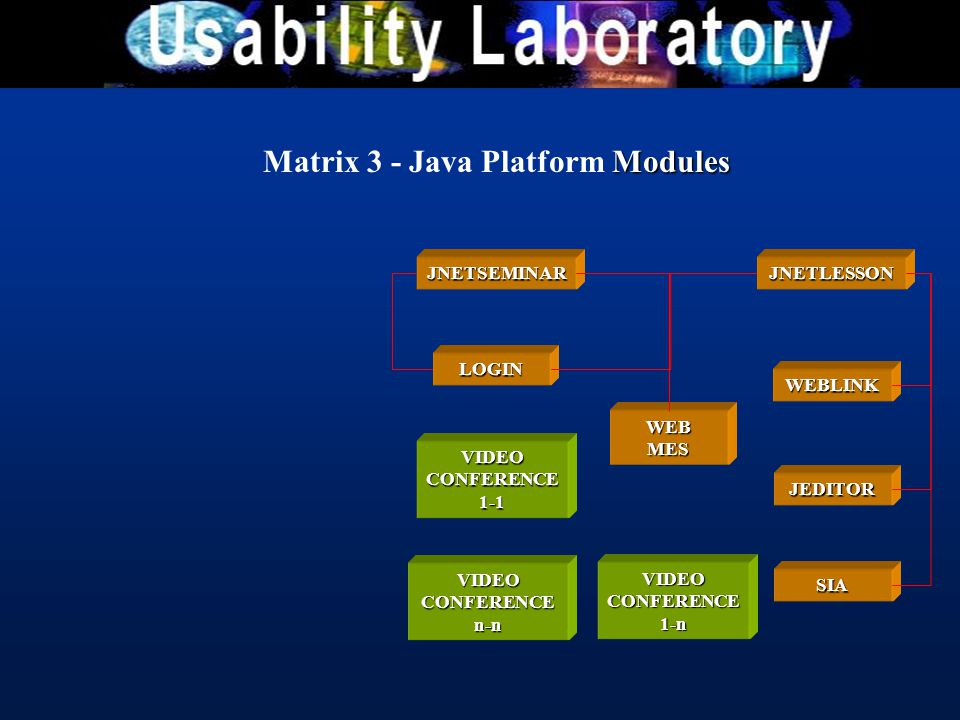 Modules Matrix 3 - Java Platform Modules JNETSEMINAR WEBLINK LOGIN JEDITOR SIA JNETLESSON VIDEO CONFERENCE n-n VIDEO CONFERENCE 1-1 WEB MES VIDEO CONF