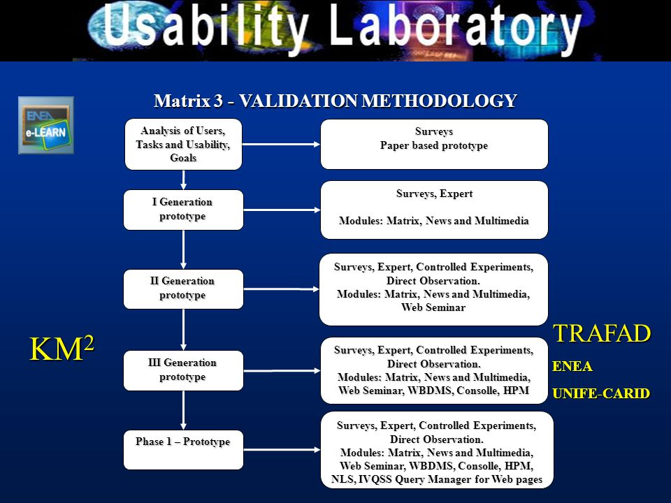 Matrix 3 - VALIDATION METHODOLOGY Analysis of Users, Tasks and Usability, Goals Surveys Paper based prototype I Generation prototype Surveys, Expert M