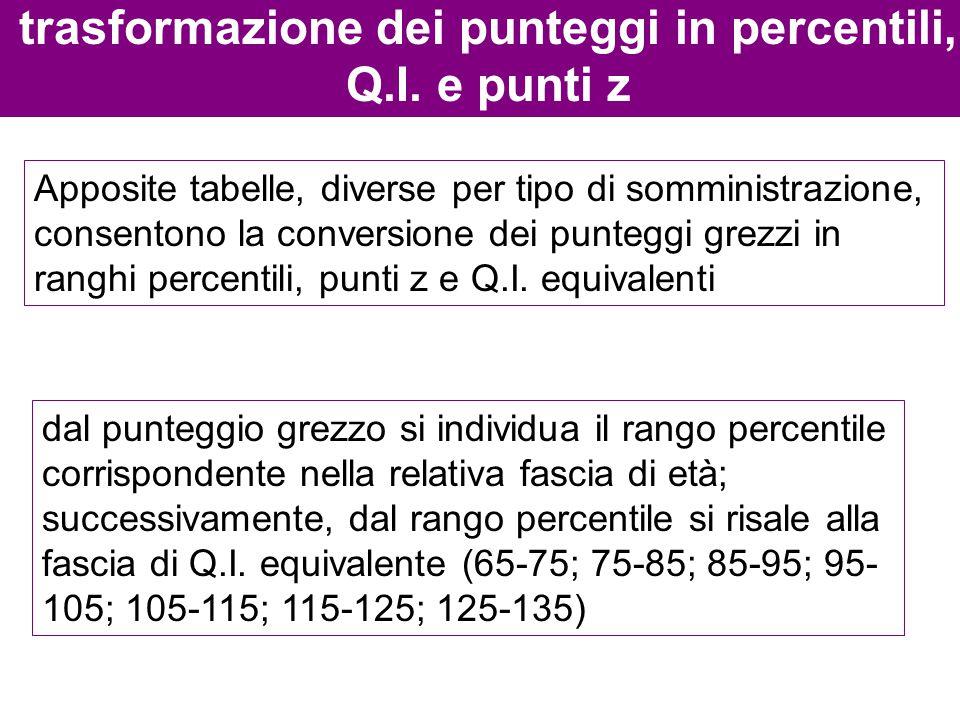 trasformazione dei punteggi in percentili, Q.I. e punti z Apposite tabelle, diverse per tipo di somministrazione, consentono la conversione dei punteg