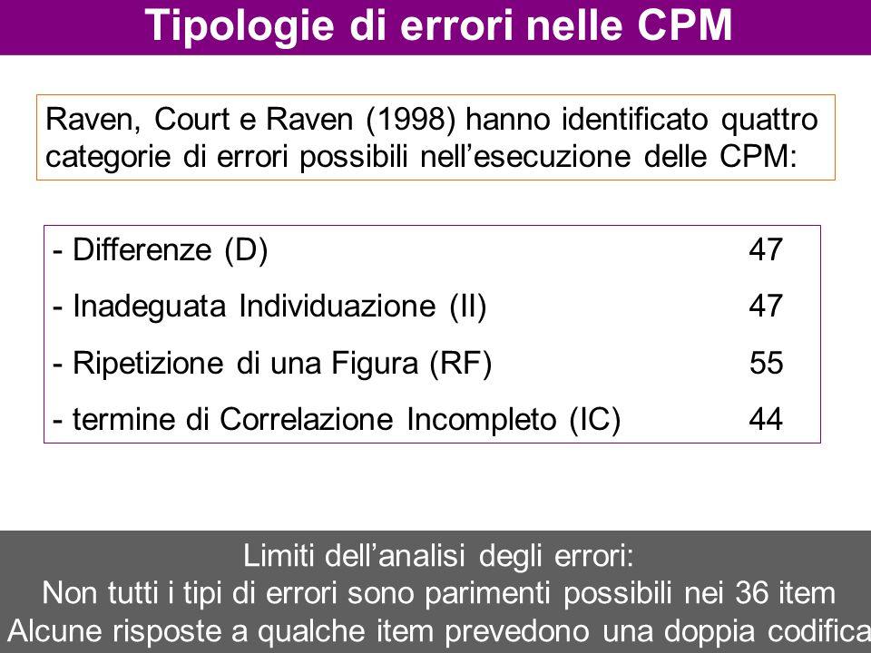 Raven, Court e Raven (1998) hanno identificato quattro categorie di errori possibili nell'esecuzione delle CPM: Tipologie di errori nelle CPM - Differ