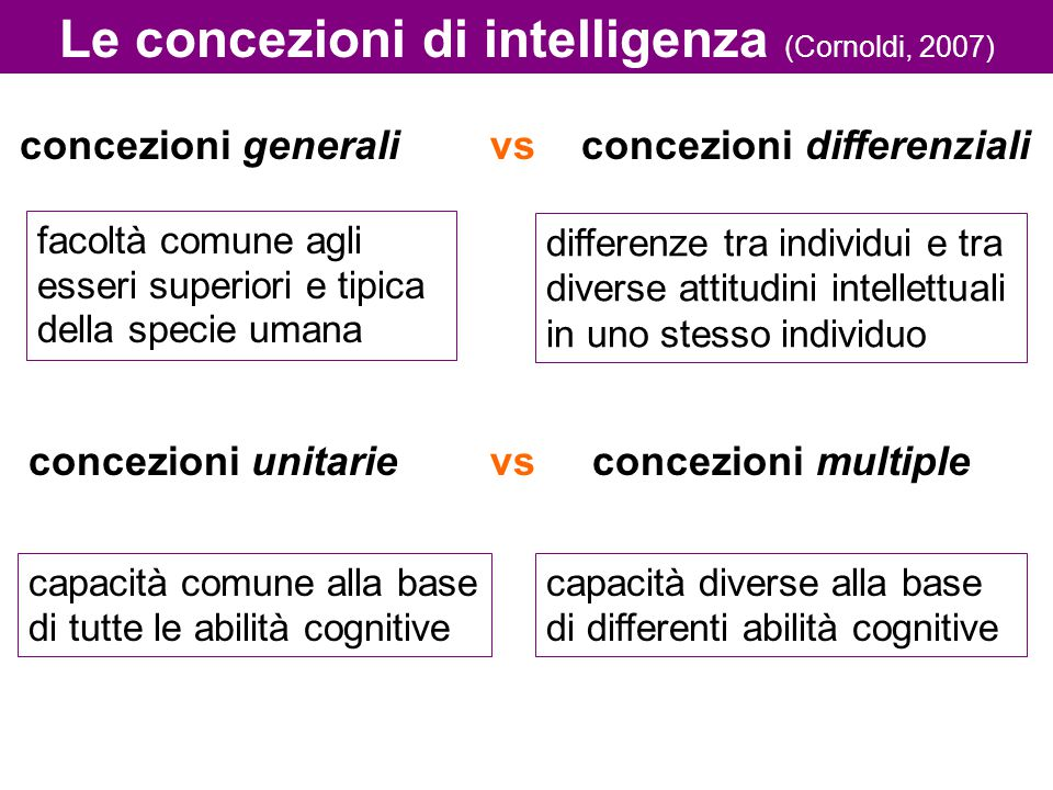 Componenti dell'intelligenza Secondo una teoria gerarchica (ad es.