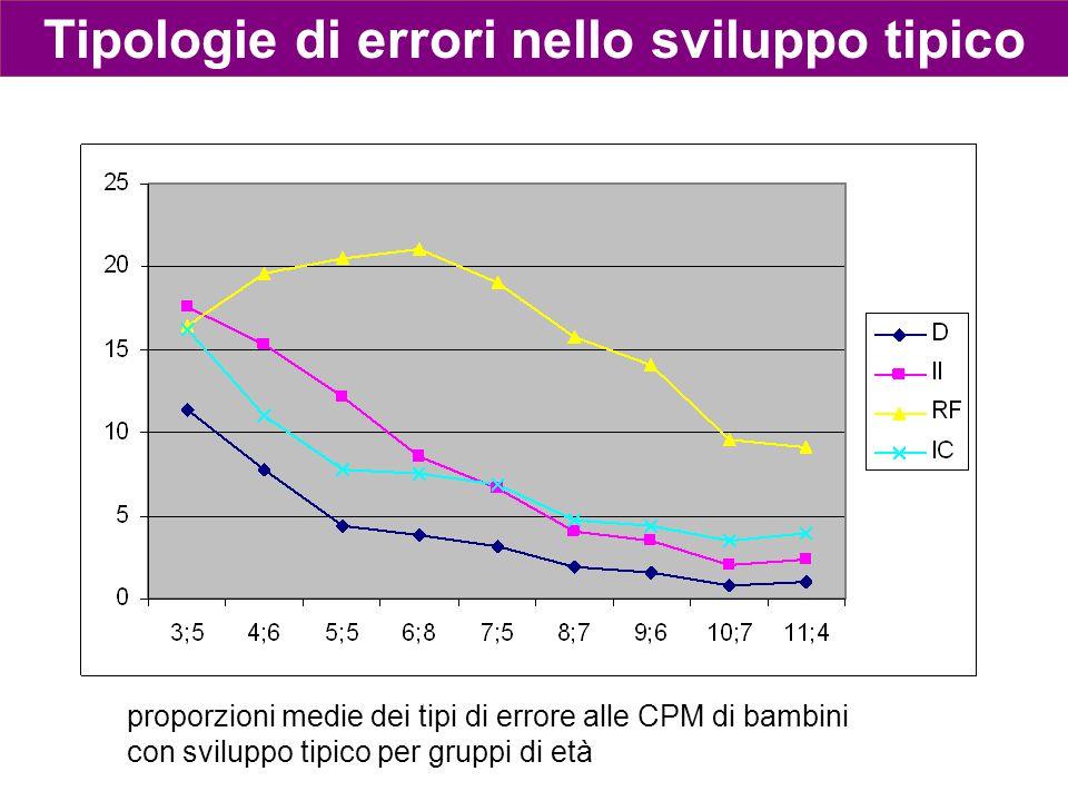 proporzioni medie dei tipi di errore alle CPM di bambini con sviluppo tipico per gruppi di età Tipologie di errori nello sviluppo tipico