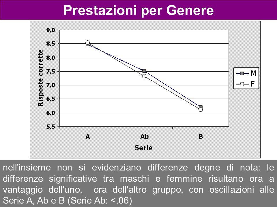 Prestazioni per Genere nell'insieme non si evidenziano differenze degne di nota: le differenze significative tra maschi e femmine risultano ora a vant