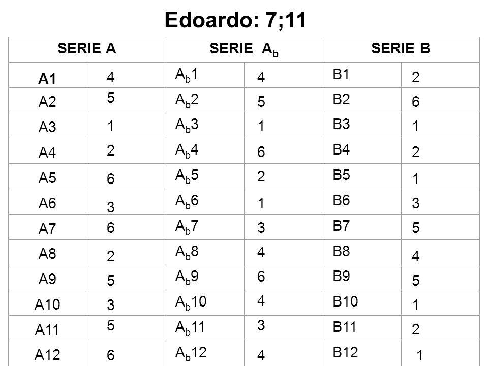 SERIE ASERIE A b SERIE B A1 Ab1Ab1 B1 A2 Ab2Ab2 B2 A3 Ab3Ab3 B3 A4 Ab4Ab4 B4 A5 Ab5Ab5 B5 A6 Ab6Ab6 B6 A7 Ab7Ab7 B7 A8 Ab8Ab8 B8 A9 Ab9Ab9 B9 A10 A b