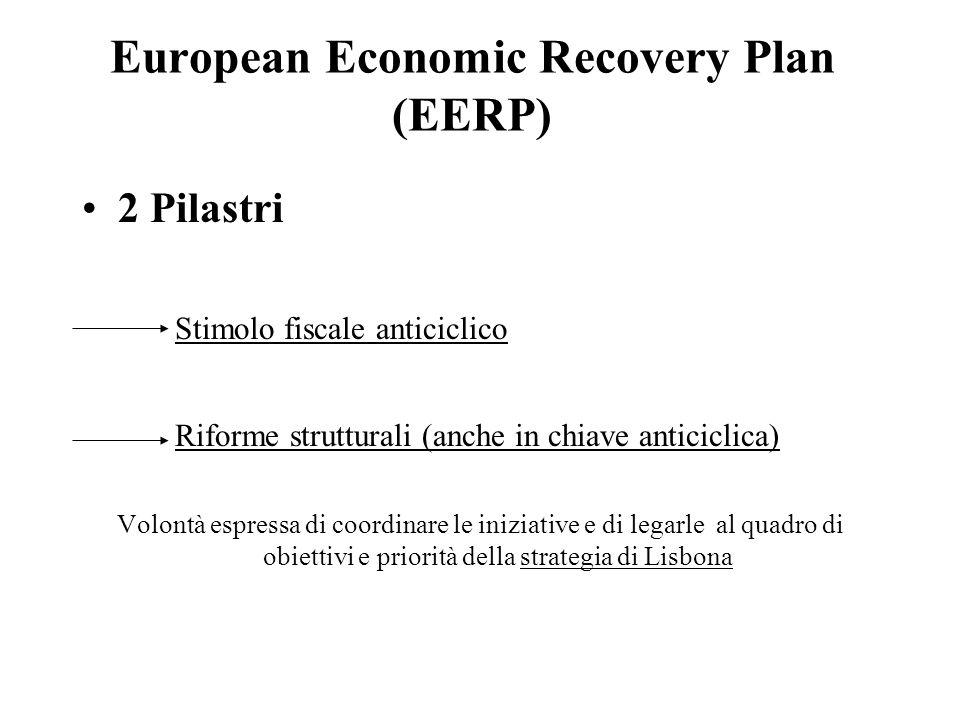 European Economic Recovery Plan (EERP) 2 Pilastri Stimolo fiscale anticiclico Riforme strutturali (anche in chiave anticiclica) Volontà espressa di coordinare le iniziative e di legarle al quadro di obiettivi e priorità della strategia di Lisbona
