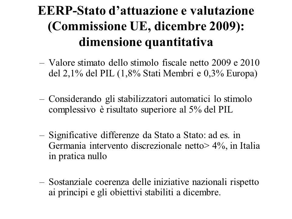 EERP-Stato d'attuazione e valutazione (Commissione UE, dicembre 2009): dimensione quantitativa –Valore stimato dello stimolo fiscale netto 2009 e 2010 del 2,1% del PIL (1,8% Stati Membri e 0,3% Europa) –Considerando gli stabilizzatori automatici lo stimolo complessivo è risultato superiore al 5% del PIL –Significative differenze da Stato a Stato: ad es.