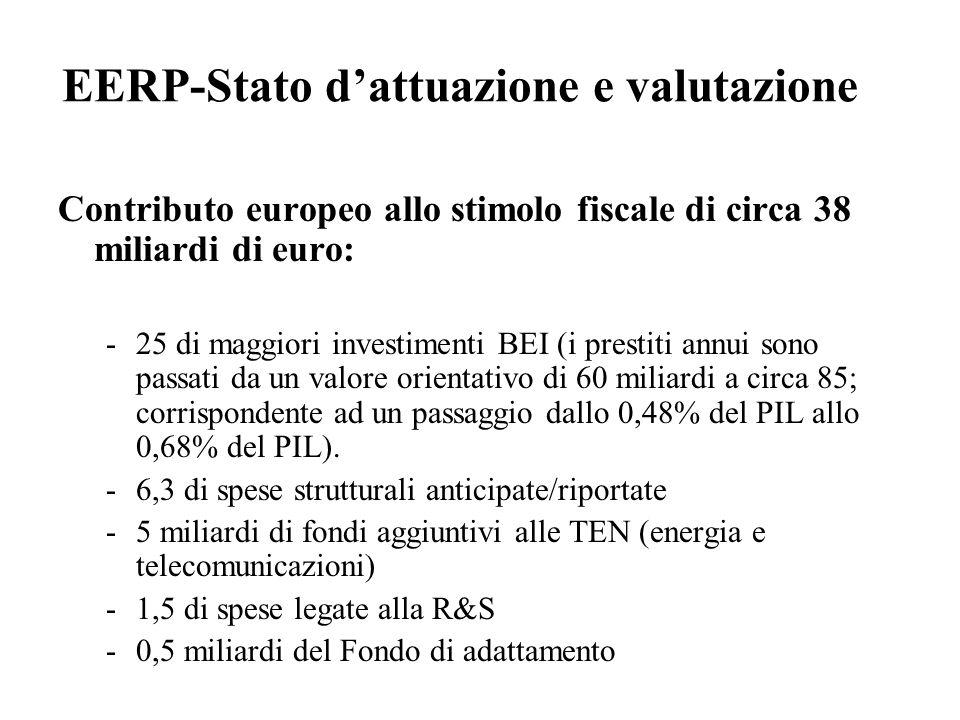 EERP-Stato d'attuazione e valutazione Contributo europeo allo stimolo fiscale di circa 38 miliardi di euro: -25 di maggiori investimenti BEI (i prestiti annui sono passati da un valore orientativo di 60 miliardi a circa 85; corrispondente ad un passaggio dallo 0,48% del PIL allo 0,68% del PIL).