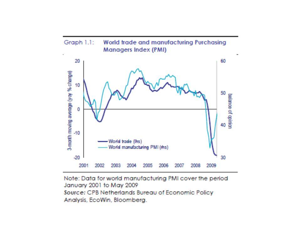Il sistema mondiale (3) G-20 –Accordo per mettere in atto un insieme complessivo di interventi fiscali anti-ciclici a livello mondiale nell'ordine di 1.000 miliardi di dollari –Azioni per avviare le riforme della regolamentazione e della vigilanza finanziarie, in base alle raccomandazioni del FSF (requisiti minimi di liquidità e capitale, maggiori azioni di supervisione e peer revies, nuovi strumenti di controllo e monitoraggio) –Intenzione di mantenere aperte le economie e di evitare i protezionismi –Necessità di mettere in atto misure di consolidamento post crisi: Reflecting this balance, advanced economies have committed to fiscal plans that will at least halve deficits by 2013 and stabilize or reduce government debt-to-GDP ratios by 2016