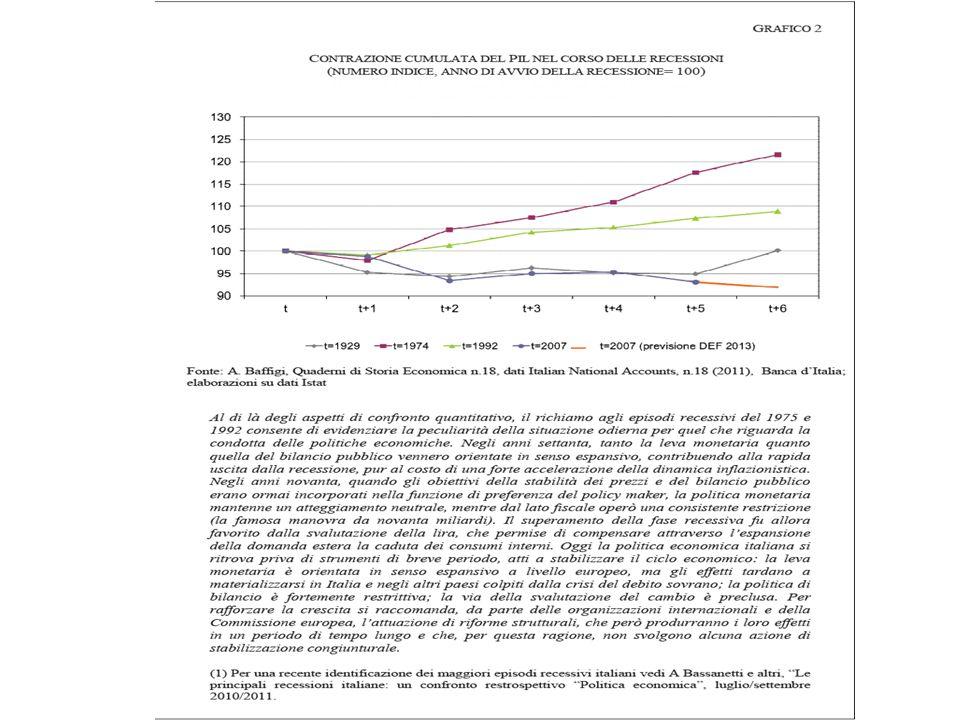 Il caso italiano (2) Limitati interventi di natura strutturale (strategia di Lisbona) per ridurre i gap con gli altri paesi europei: –R&S –Efficienza energetico-ambientale –Sistema dell'istruzione –Efficienza della pubblica amministrazione –Flexicurity –Sistema pensionistico e del welfare –Liberalizzazione dei mercati –Infrastrutture