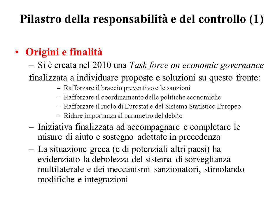 Pilastro della responsabilità e del controllo (1) Origini e finalità –Si è creata nel 2010 una Task force on economic governance finalizzata a individuare proposte e soluzioni su questo fronte: –Rafforzare il braccio preventivo e le sanzioni –Rafforzare il coordinamento delle politiche economiche –Rafforzare il ruolo di Eurostat e del Sistema Statistico Europeo –Ridare importanza al parametro del debito –Iniziativa finalizzata ad accompagnare e completare le misure di aiuto e sostegno adottate in precedenza –La situazione greca (e di potenziali altri paesi) ha evidenziato la debolezza del sistema di sorveglianza multilaterale e dei meccanismi sanzionatori, stimolando modifiche e integrazioni
