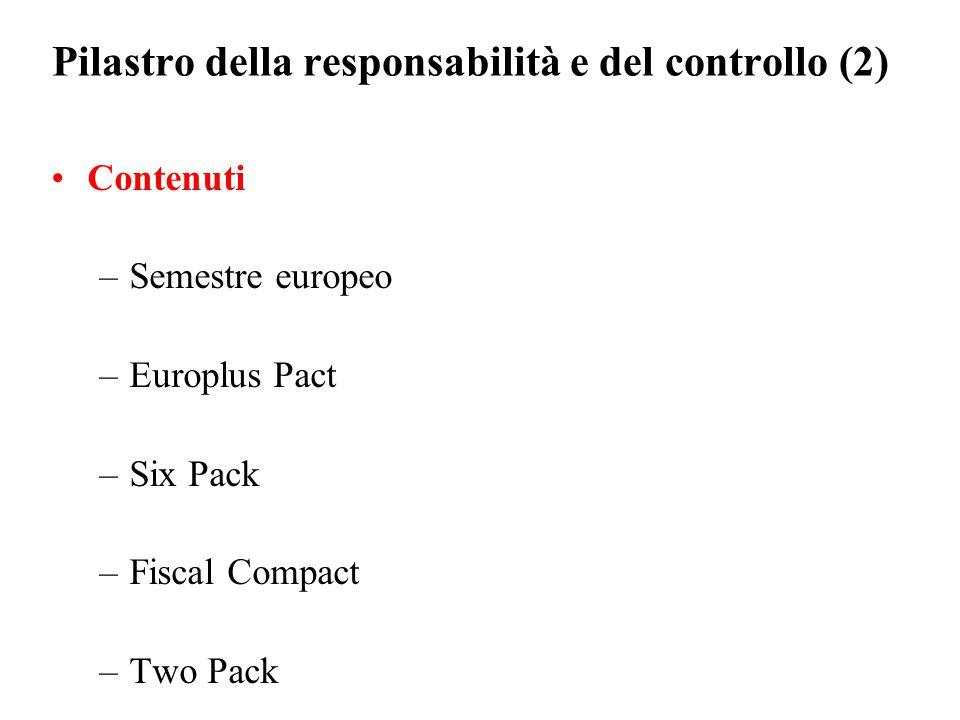 Pilastro della responsabilità e del controllo (2) Contenuti –Semestre europeo –Europlus Pact –Six Pack –Fiscal Compact –Two Pack