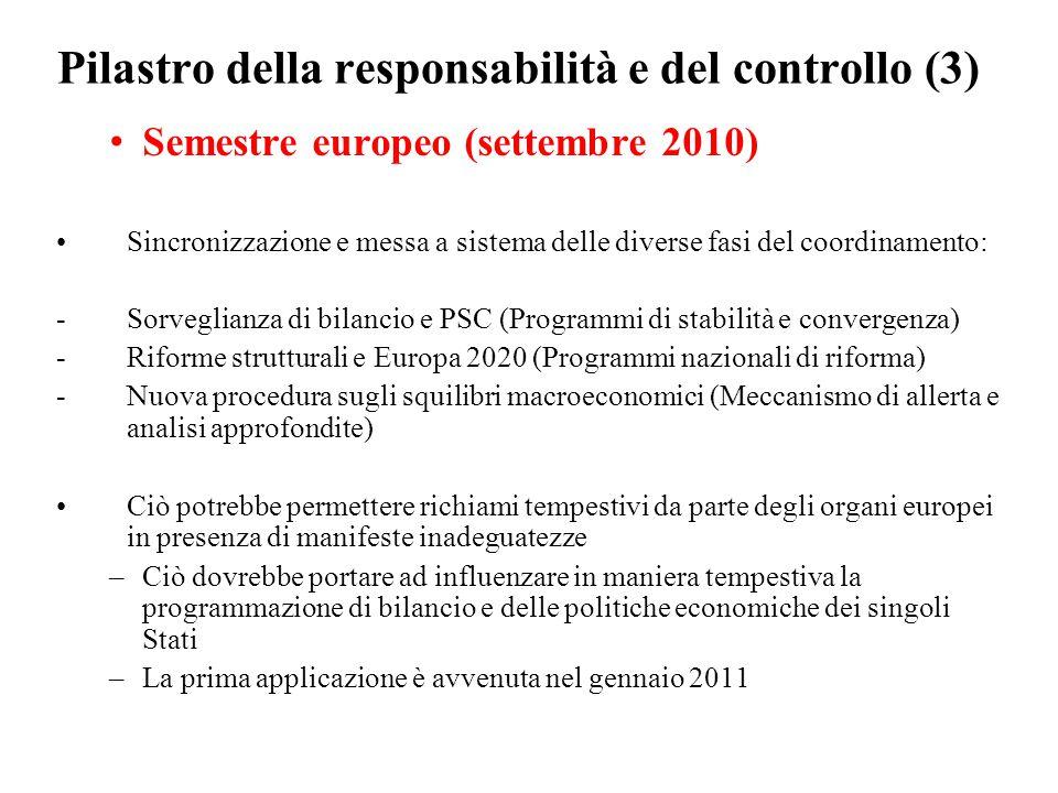 Pilastro della responsabilità e del controllo (3) Semestre europeo (settembre 2010) Sincronizzazione e messa a sistema delle diverse fasi del coordinamento: -Sorveglianza di bilancio e PSC (Programmi di stabilità e convergenza) -Riforme strutturali e Europa 2020 (Programmi nazionali di riforma) -Nuova procedura sugli squilibri macroeconomici (Meccanismo di allerta e analisi approfondite) Ciò potrebbe permettere richiami tempestivi da parte degli organi europei in presenza di manifeste inadeguatezze –Ciò dovrebbe portare ad influenzare in maniera tempestiva la programmazione di bilancio e delle politiche economiche dei singoli Stati –La prima applicazione è avvenuta nel gennaio 2011