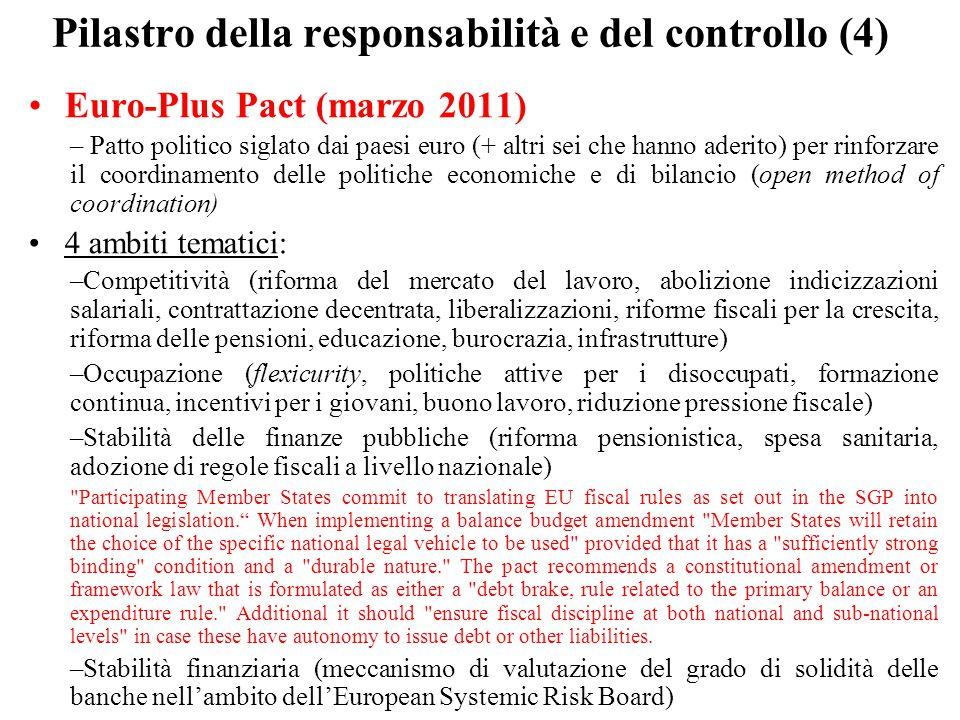Pilastro della responsabilità e del controllo (4) Euro-Plus Pact (marzo 2011) – Patto politico siglato dai paesi euro (+ altri sei che hanno aderito)