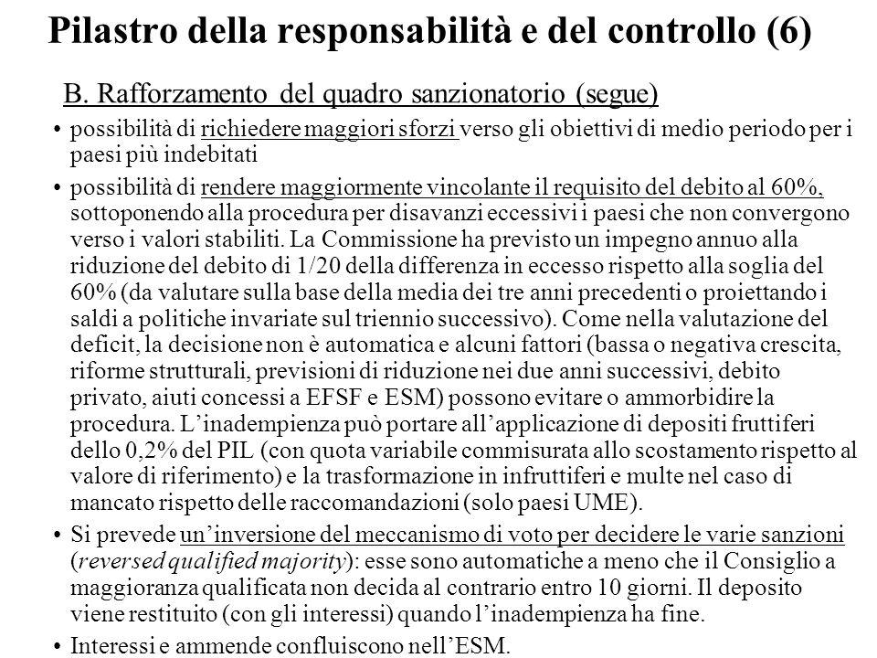 Pilastro della responsabilità e del controllo (6) B. Rafforzamento del quadro sanzionatorio (segue) possibilità di richiedere maggiori sforzi verso gl