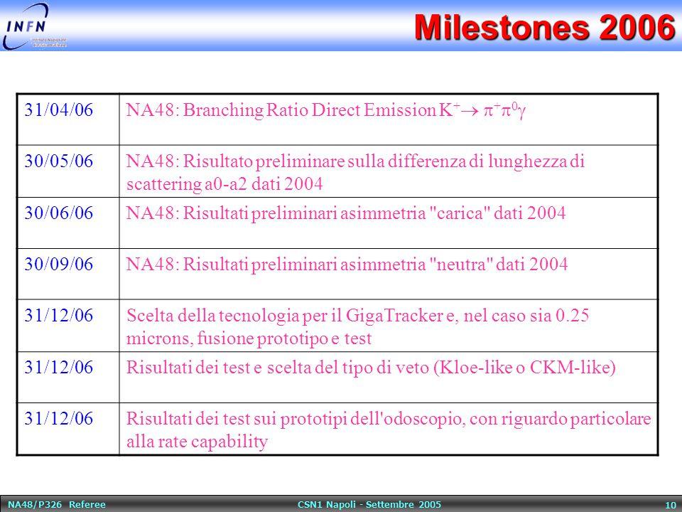 NA48/P326 Referee CSN1 Napoli - Settembre 2005 10 Milestones 2006 31/04/06 NA48: Branching Ratio Direct Emission K +   +  0  30/05/06NA48: Risulta