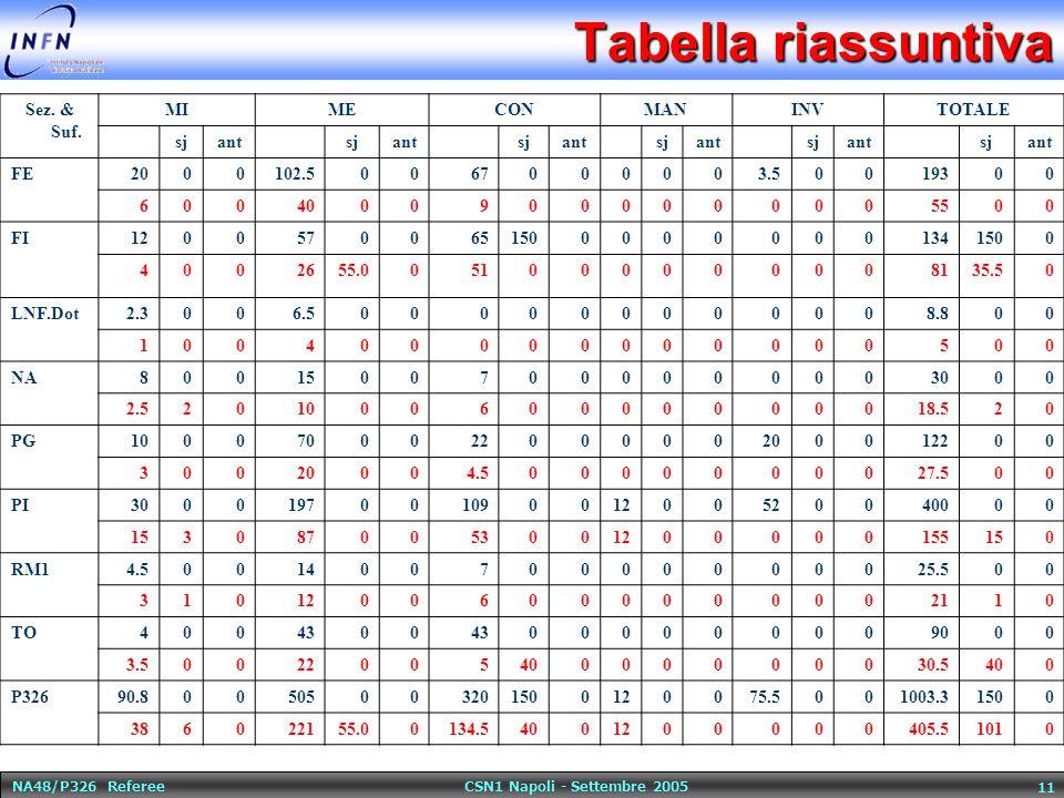 NA48/P326 Referee CSN1 Napoli - Settembre 2005 11 Tabella riassuntiva Sez.